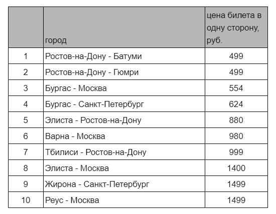 Купить авиабилет из москвы в ростов на дону цена билета на самолет в новороссийск