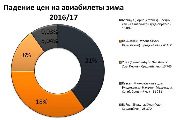 Дешевые авиабилеты в Иркутск авиарейсы цены расписание